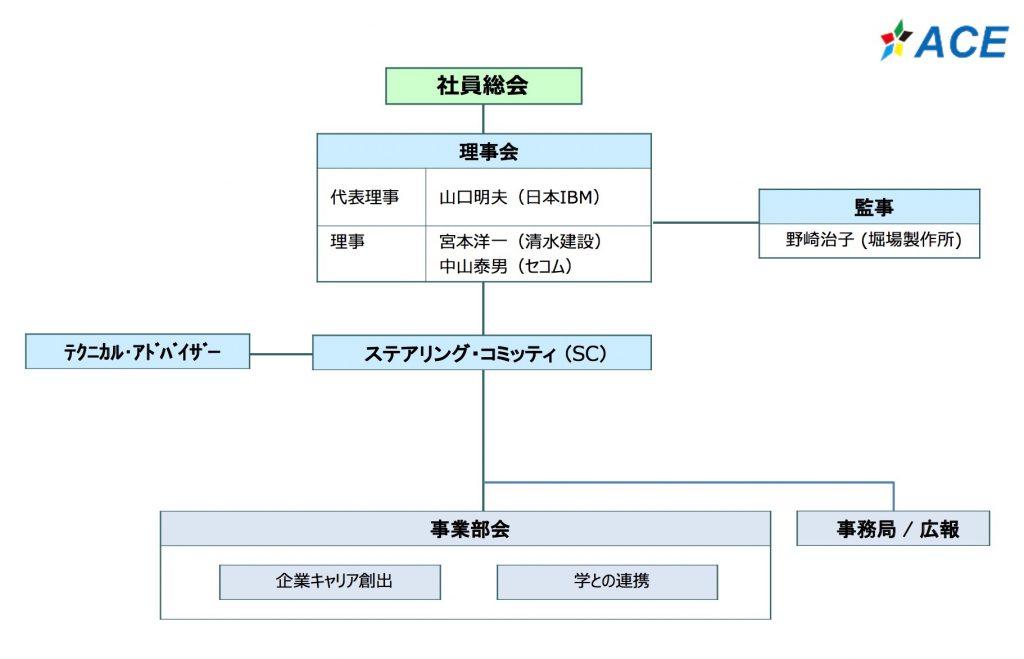 ACE組織図