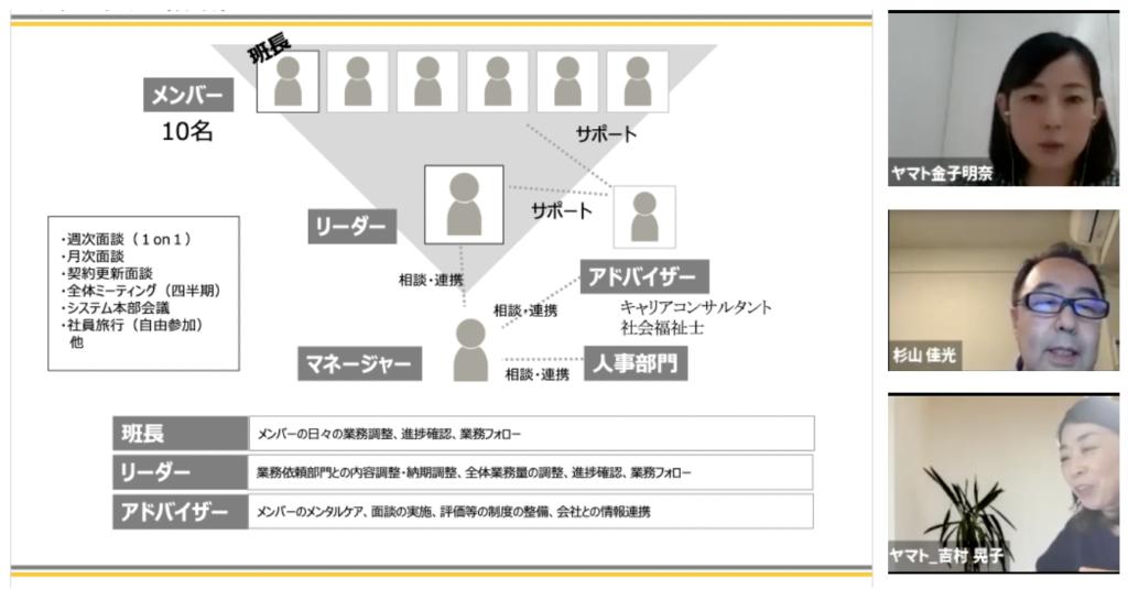 在宅勤務チームの体勢図