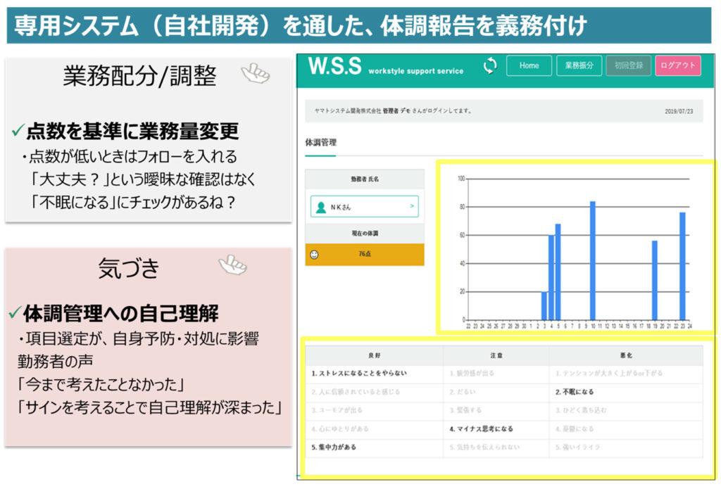 開発された専用システムの画面。体調管理をグラフ化して表示。